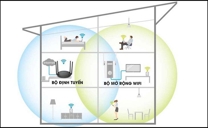 Cách hoạt động của Wifi repeater