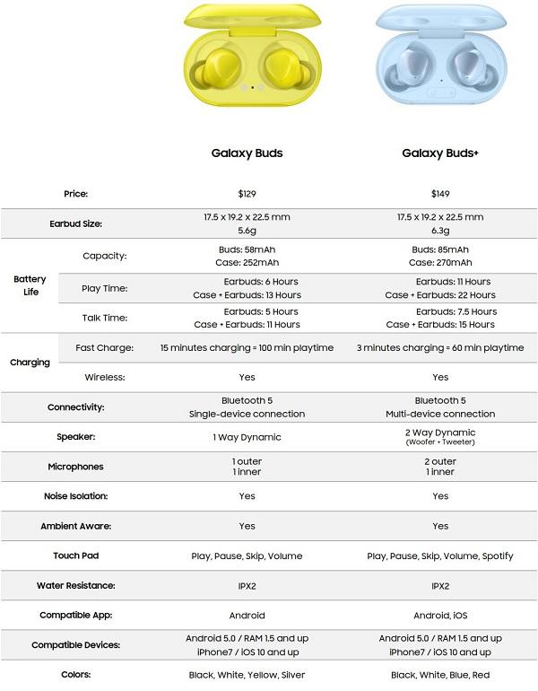 Samsung Galaxy Buds+ lộ diện đầy đủ thông số kỹ thuật với nhiều cải tiến về pin và chất lượng âm thanh