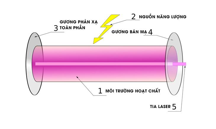 Tia laser là gì? Các loại tia laser, tác dụng và tác hại của tia laser - Cấu tạo tia laser