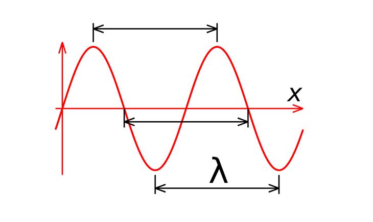 Bước sóng là gì?