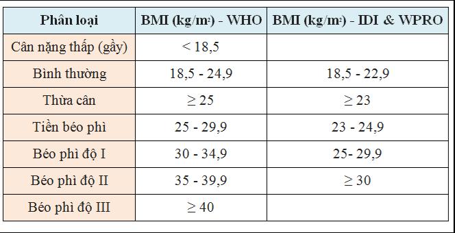 Bảng phân loại mức độ béo gầy theo chỉ số BMI