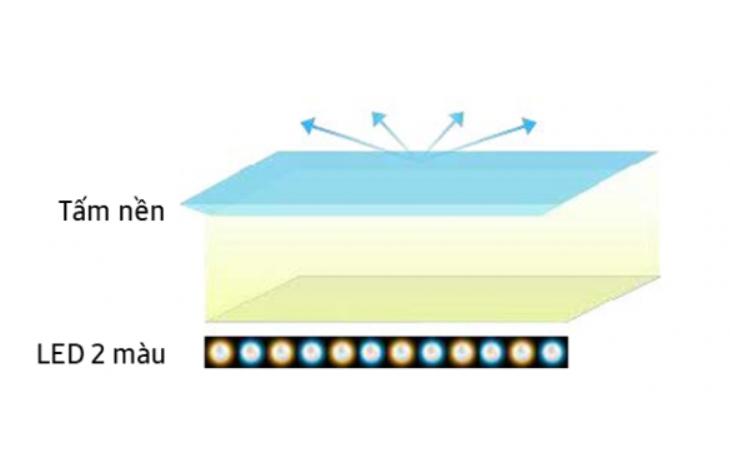 Công nghệ Dual LED