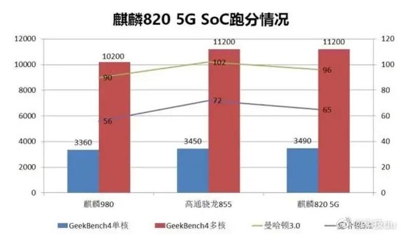 Điểm hiệu năng chip Kirin 820 5G Geekbench mạnh hơn cả Kirin 980