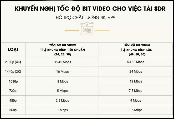 đề suất các kích thước và tốc độ bit video trên YouTube dành cho người dùng