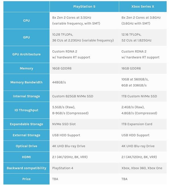 Cấu hình của PS5 so với X Box