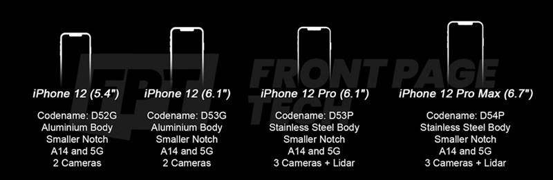 iFan đâu rồi, vào đây mà xem này, rất nhiều thông tin về iPhone 12 đã lộ diện: Có 4 biến thể, notch tai thỏ nhỏ gọn hơn, có máy quét LiDAR