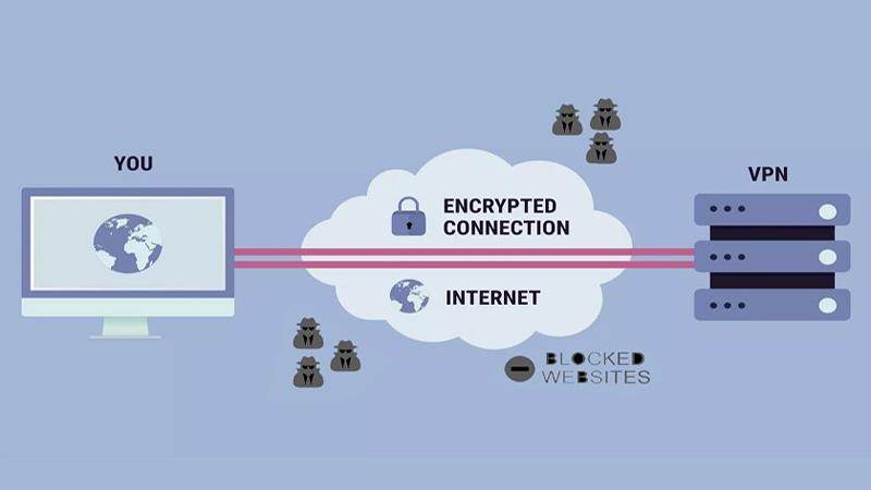 VPN máy tính