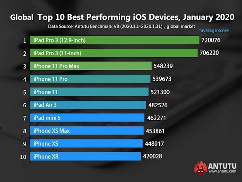Cấu hình iPhone 9 mạnh cỡ nào? Chip Apple A13, RAM 3GB, nhiều flagship khó lòng vượt qua
