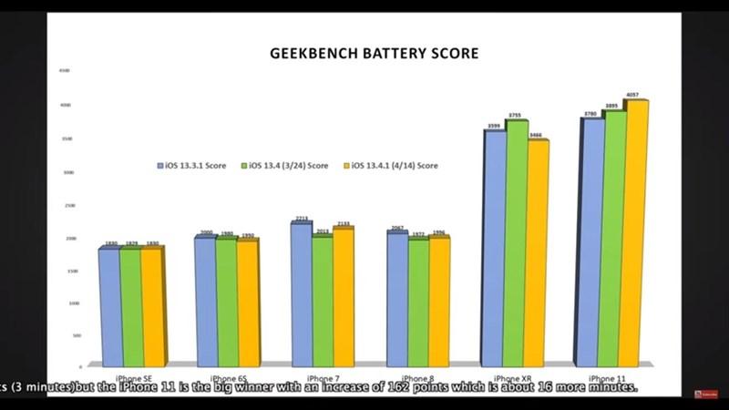 So sánh thời lượng pin trên các mẫu iPhone chạy iOS 13.4.1, iOS 13.4 và iOS 13.3.1, đúng là bất ngờ thật