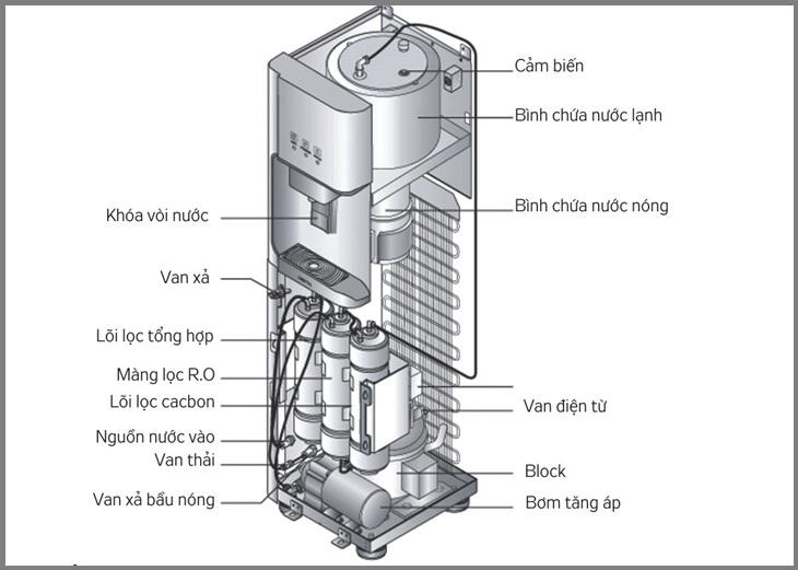 Cấu tạo máy nước nóng lạnh thường thấy