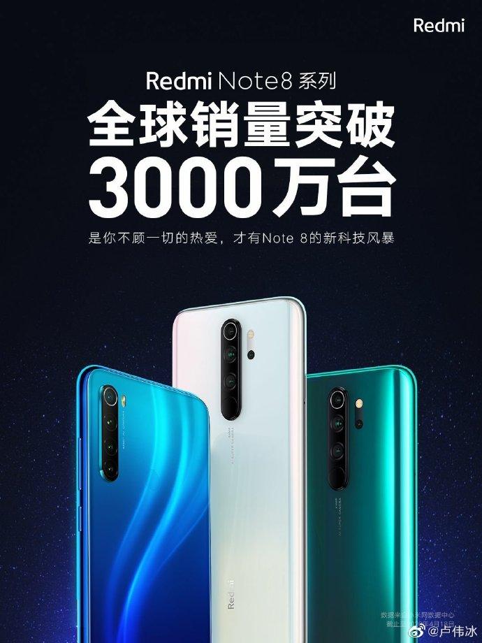 Xiaomi vui mừng thông báo dòng Redmi Note 8 đã vượt mốc doanh số 30 triệu chiếc trên toàn cầu, hơn cả dòng Redmi Note 7