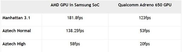 So sánh hiệu xuất giữa con chip sắp ra mắt của Exynos  1000 và Snapdragon 865
