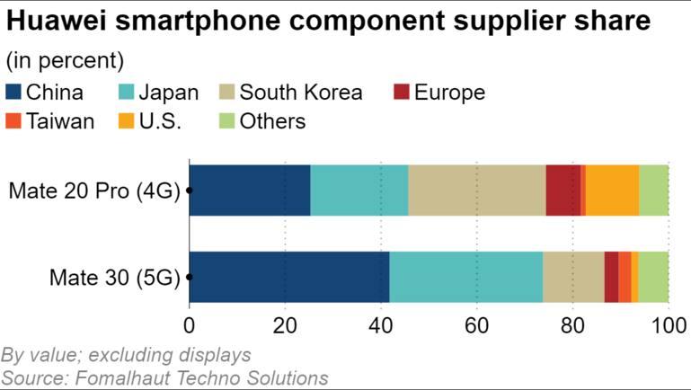 So sánh xuất xứ linh kiện bên trong Huawei Mate 20 Pro và Mate 30