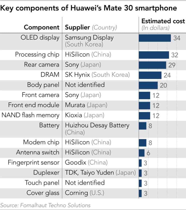 Bên trong Huawei Mate 30 5G chỉ có 1% linh kiện Mỹ