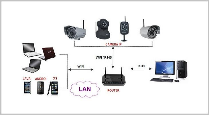 Kiểm tra camera có địa chỉ IP chính xác không