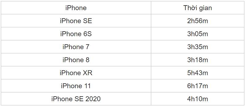 Test thời lượng pin iOS 13.5.1
