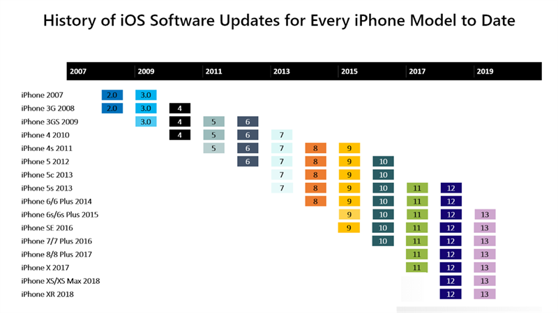 Biểu đồ cập nhật iOS của iPhone  iOS Vs. Android: Cuộc chiến hơn một thập kỷ chưa có dấu hiệu hạ nhiệt image  1380x776 800 resize