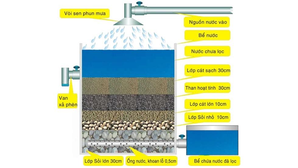 Bể lắng lọc nước đơn giản kết hợp với giàn mưa