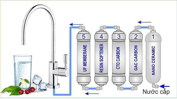 Bộ lọc nước nano