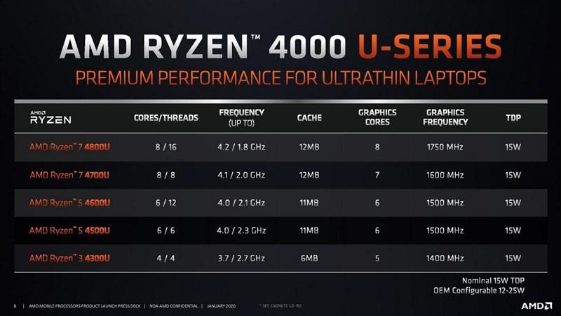 AMD Ryzen 4000 Series ra mắt