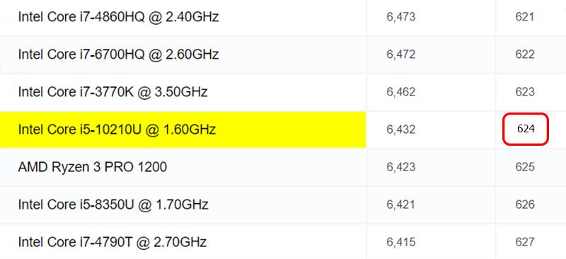 Đo CPU qua trang web cpubenchmark