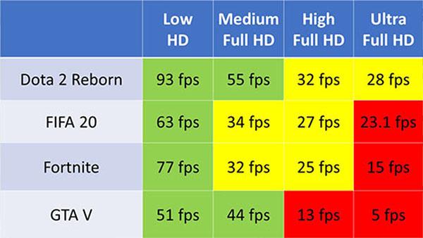 Card đồ họa tích hợp Intel Iris Plus mang đến hiệu năng mượt mà