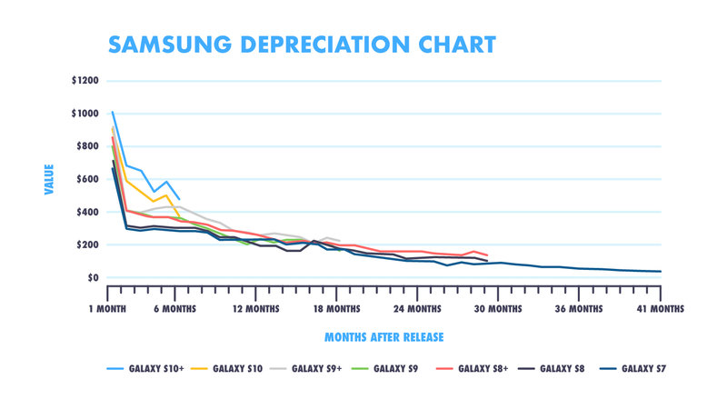 Samsung price