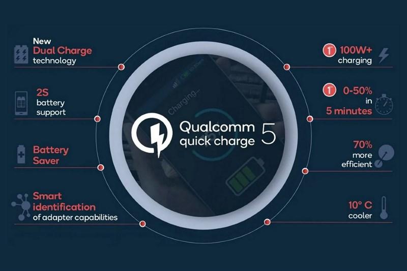 Qualcomm dự kiến ra mắt sạc nhanh Quick Charge 5, hỗ trợ tốc độ sạc 100W+ trong quý 3/2020