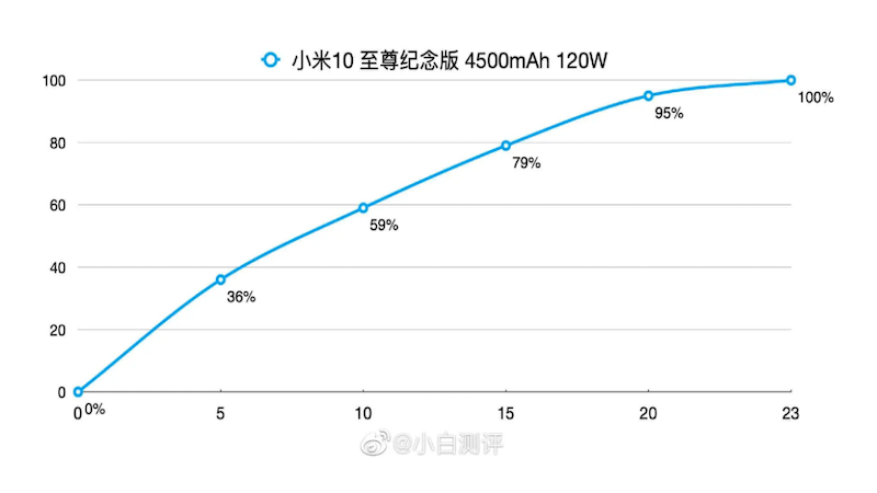 Cực phẩm Xiaomi Mi 10 Ultra sạc siêu nhanh pin 4500 mAh chỉ trong 23 phút, liệu có thật không?