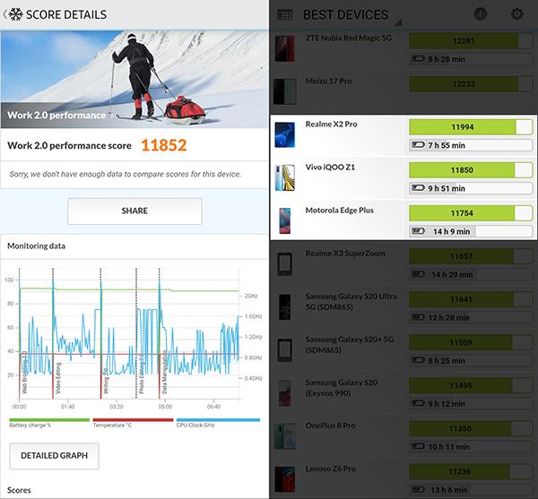 Điểm hiệu năng đo bằng PCMark của Samsung Galaxy Note20 Ultra.