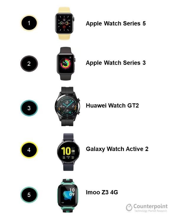 Top 5 đồng hồ thông minh bán chạy nhất trong nửa đầu năm 2020