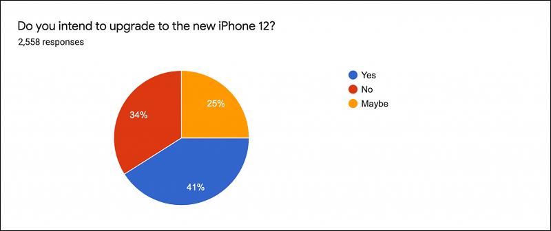 4/10 chủ sở hữu hiện tại có ý định nâng cấp lên iPhone 12