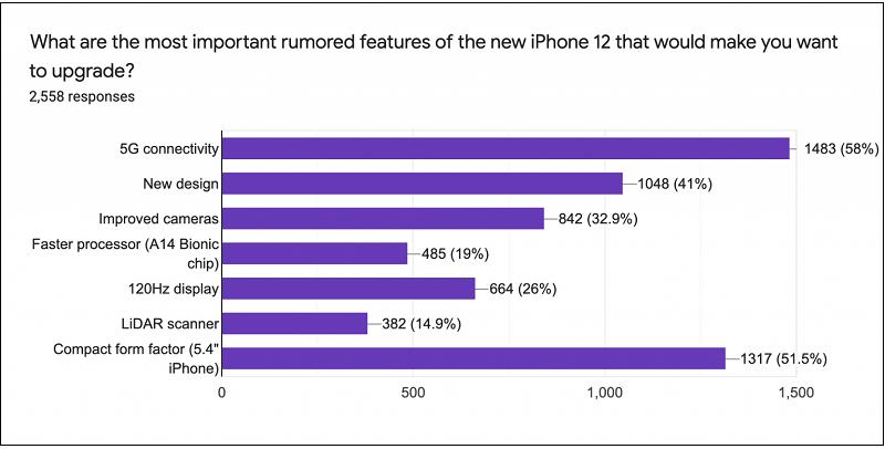 Những tính năng mà người mua iPhone 12 tiềm năng mong đợi nhất