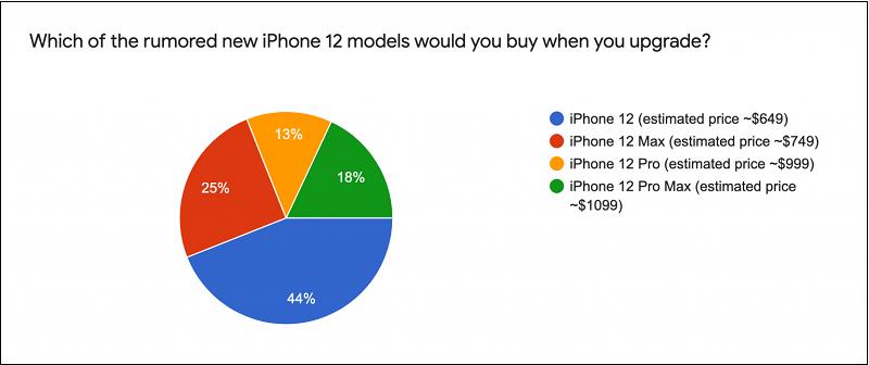 Có đến 44% người dùng chọn sẽ nâng cấp lên iPhone 12