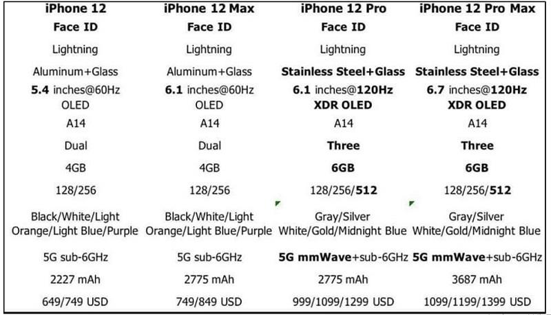 Bảng thông số cấu hình iPhone 12 series bị rò rỉ