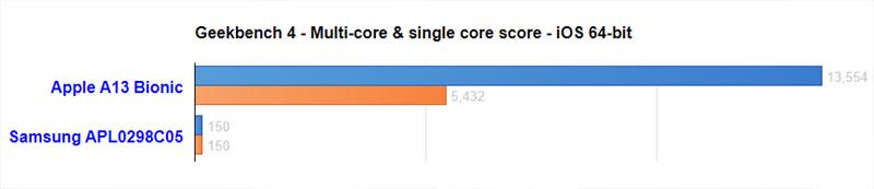 Hiệu năng của Apple A13 vs Samsung APL0298C05