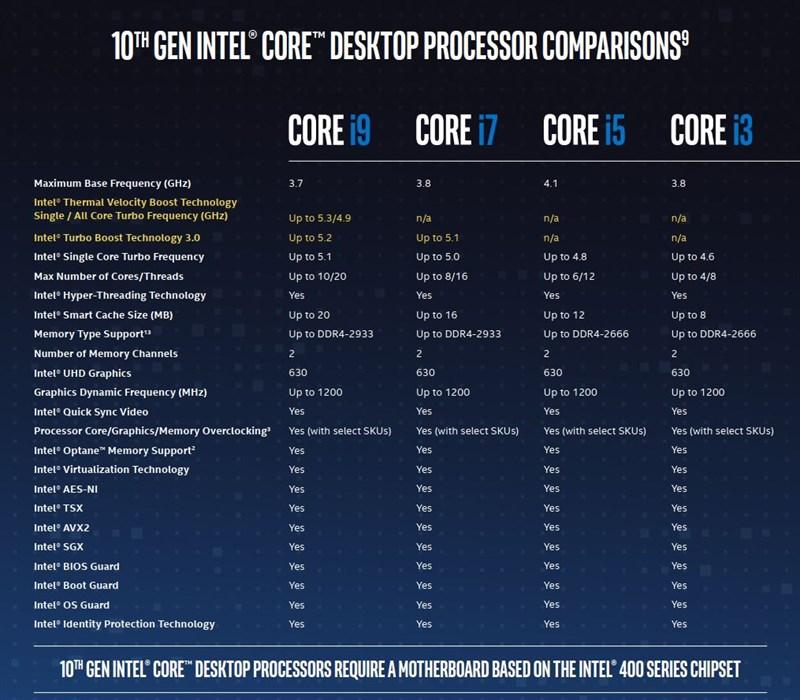 So sánh Intel Core i5 và i7