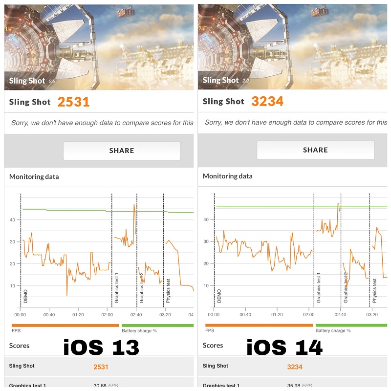 3DMark Silngshot score comparison between iOS 13 and iOS 14