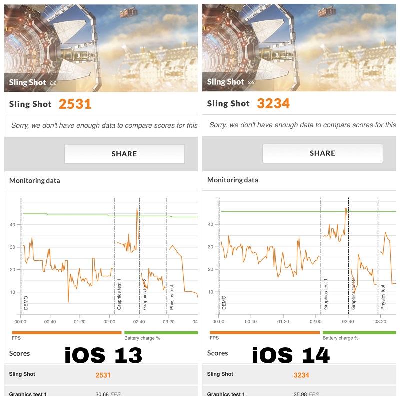 So sánh điểm 3DMark Silngshot giữa iOS 13 và iOS 14
