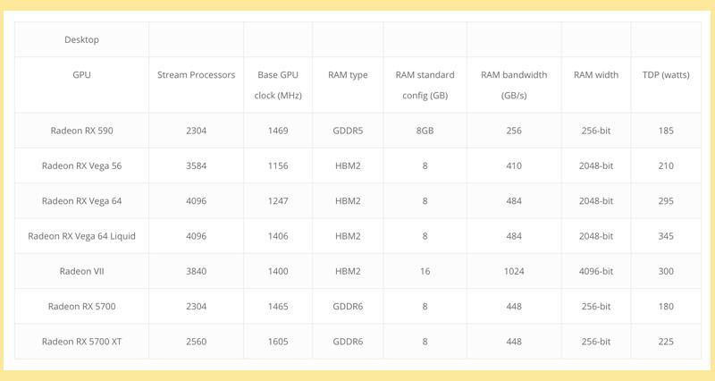 AMD parameters