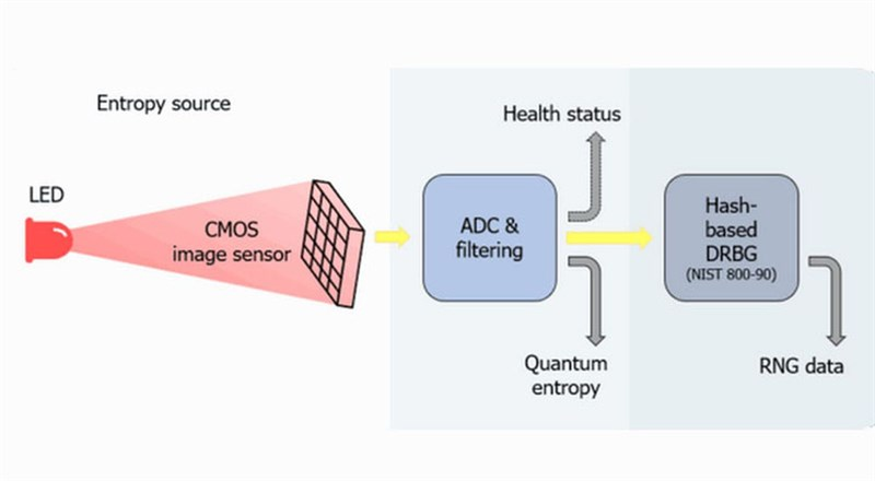 Describe how quantum security chip works