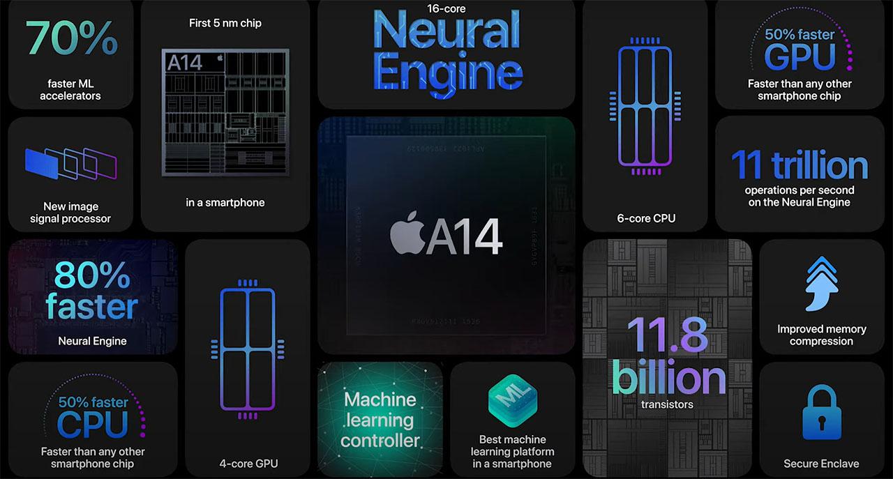 Sức mạnh thật sự của Apple A14 Bionic