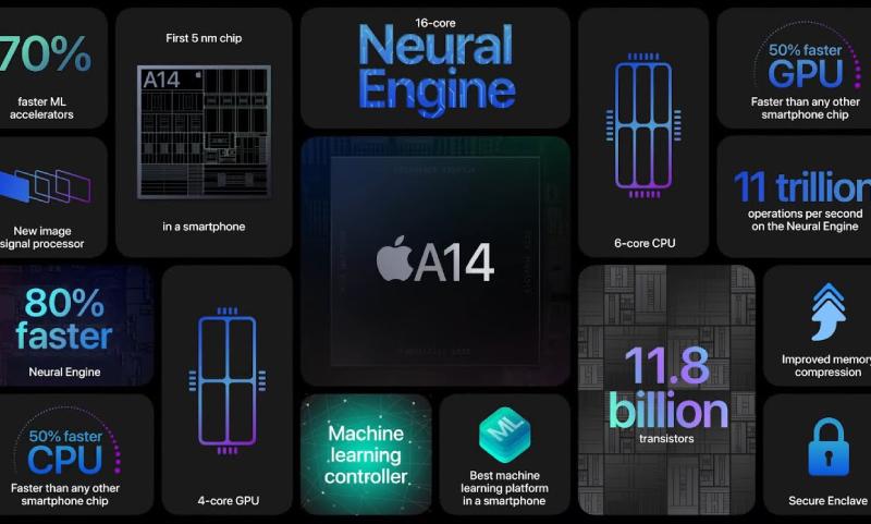 Ấn tượng đầu tiên về iPhone 12 Pro A14