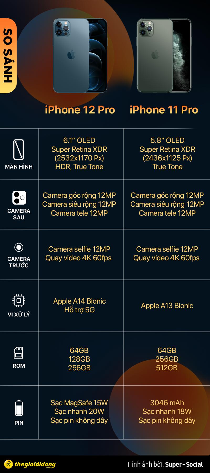 Bảng so sánh iPhone 12 Pro và iPhone 11 Pro