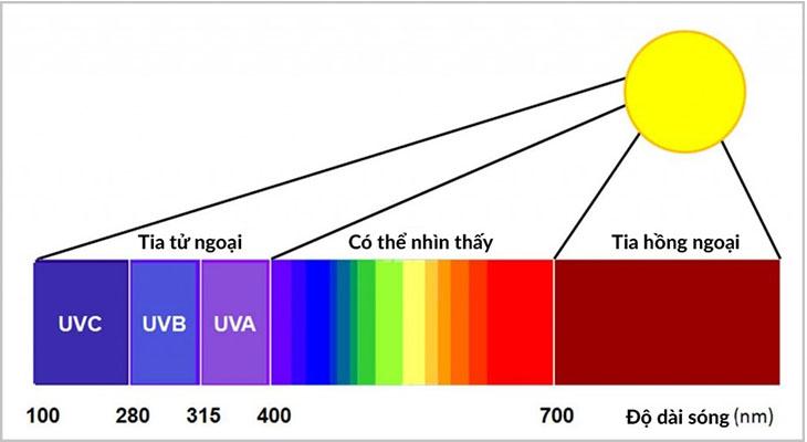 Tia hồng ngoại có bước sóng từ 700 nm đến 1 mm
