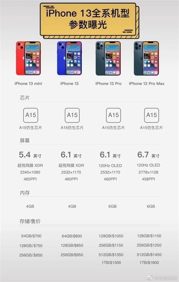 Thông tin rò rỉ về giá bán và cấu hình mới nhất của iPhone 13.