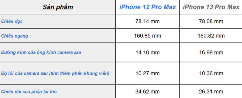 Bảng so sánh kích thước của iPhone 12 Pro Max và iPhone 13 Pro Max dựa trên kết quả của kênh Unbox Therapy. (Nguồn: Unbox Therapy).