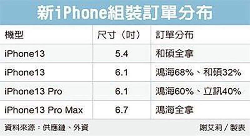 Bảng kích thước màn hình của các mẫu trong dòng iPhone 13. (Nguồn: LEAK Tech VN).