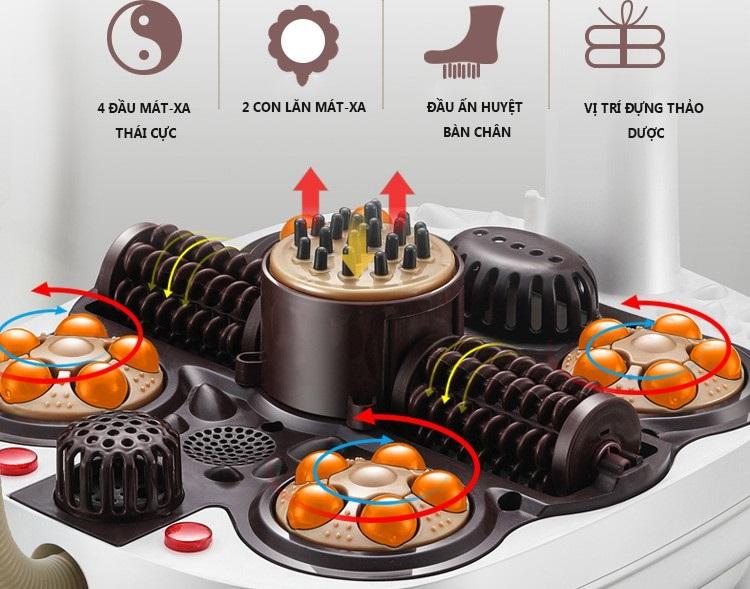 Hình minh họa hoạt động của hệ thống massage