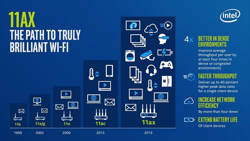 Wi-Fi 6 hiện đang được Intel phát triển mạnh mẽ